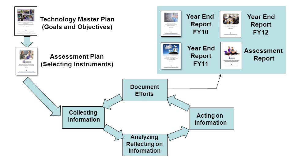 Technology Master Plan (Goals and Objectives) Assessment Plan (Selecting Instruments) Collecting Information Analyzing Reflecting on Information Acting on Information Document Efforts Year End Report FY11 Year End Report FY10 Year End Report FY12 Assessment Report