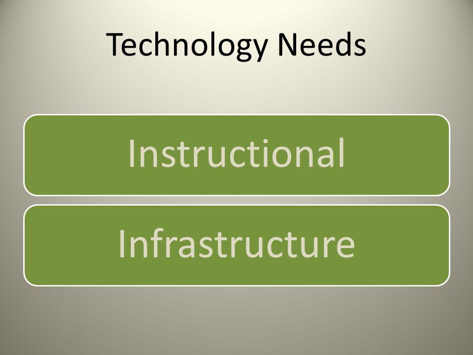 Technology Needs InstructionalInfrastructure