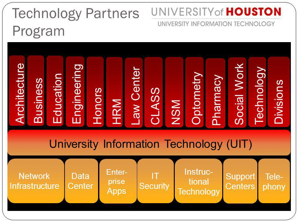 Network Infrastructure Data Center Enter- prise Apps IT Security Instruc- tional Technology Support Centers Tele- phony Technology Social Work Pharmacy NSM CLASS Law Center HRM Honors Engineering Education Business Architecture Technology Partners Program University Information Technology (UIT) Divisions Optometry