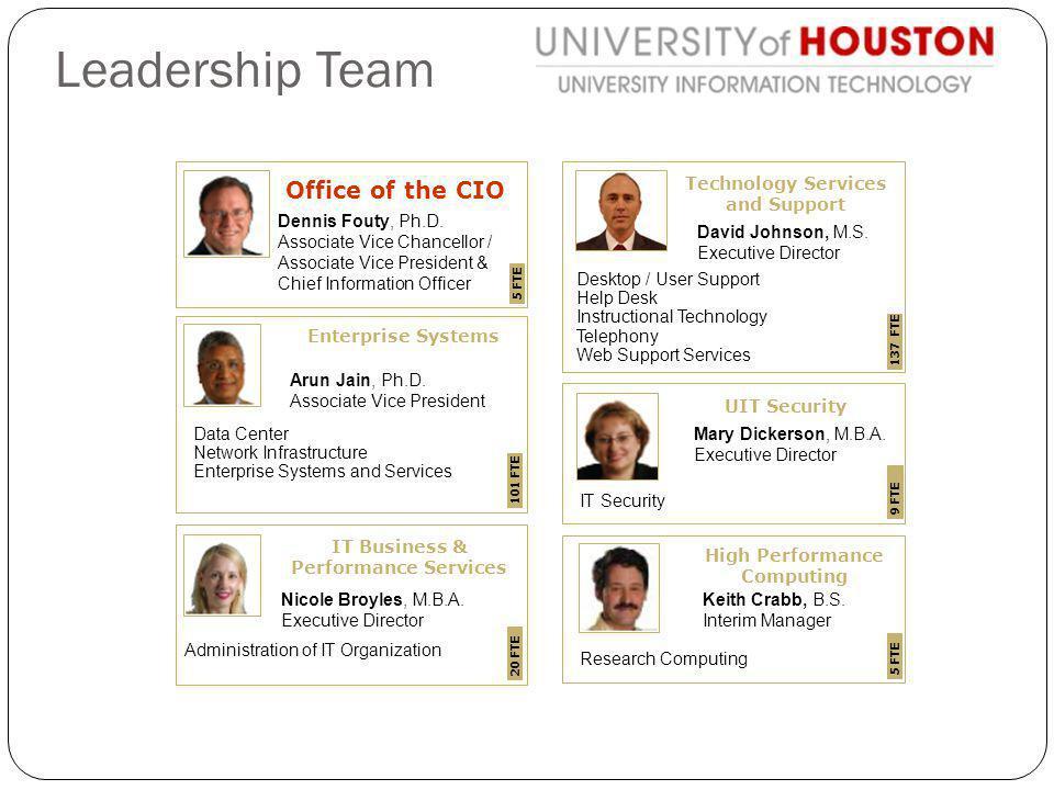 Leadership Team Office of the CIO Dennis Fouty, Ph.D.