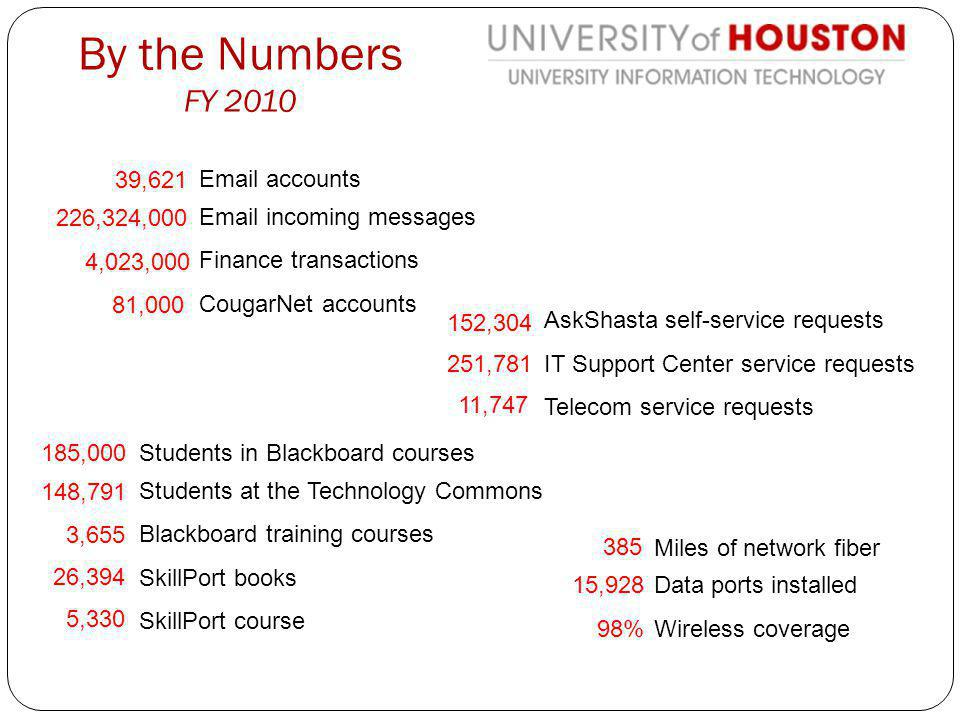 By the Numbers FY 2010 Miles of network fiber Data ports installed Wireless coverage 385 15,928 98% Email accounts Email incoming messages Finance transactions CougarNet accounts 39,621 226,324,000 4,023,000 81,000 Students in Blackboard courses Students at the Technology Commons Blackboard training courses SkillPort books SkillPort course 185,000 148,791 3,655 26,394 5,330 AskShasta self-service requests IT Support Center service requests Telecom service requests 152,304 251,781 11,747