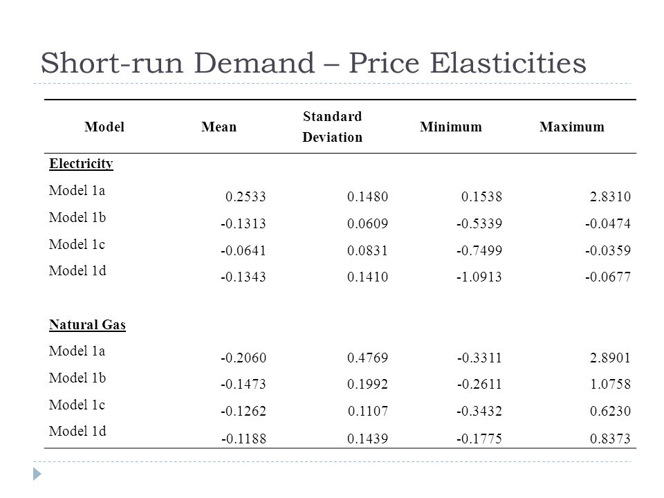 Short-run Demand – Price Elasticities ModelMean Standard Deviation MinimumMaximum Electricity Model 1a 0.25330.14800.15382.8310 Model 1b -0.13130.0609-0.5339-0.0474 Model 1c -0.06410.0831-0.7499-0.0359 Model 1d -0.13430.1410-1.0913-0.0677 Natural Gas Model 1a -0.20600.4769-0.33112.8901 Model 1b -0.14730.1992-0.26111.0758 Model 1c -0.12620.1107-0.34320.6230 Model 1d -0.11880.1439-0.17750.8373