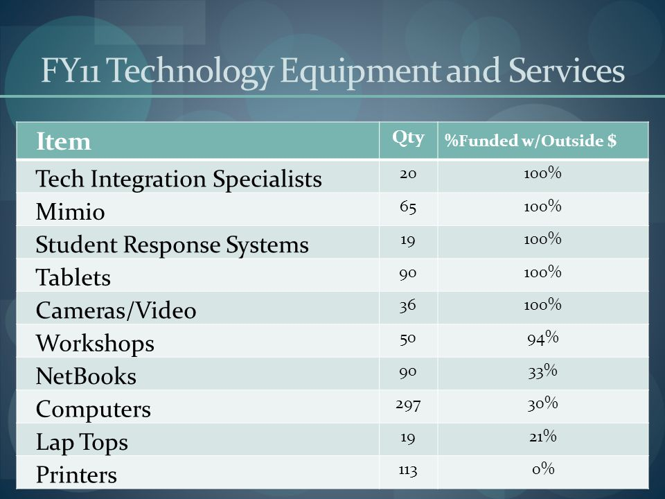 FY11 Technology Equipment and Services Item Qty %Funded w/Outside $ Tech Integration Specialists 20100% Mimio 65100% Student Response Systems 19100% T