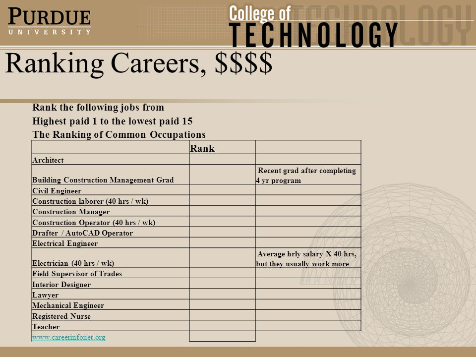 Ranking Careers, $$$$ Rank the following jobs from Highest paid 1 to the lowest paid 15 The Ranking of Common Occupations Rank Architect Building Construction Management Grad Recent grad after completing 4 yr program Civil Engineer Construction laborer (40 hrs / wk) Construction Manager Construction Operator (40 hrs / wk) Drafter / AutoCAD Operator Electrical Engineer Electrician (40 hrs / wk) Average hrly salary X 40 hrs, but they usually work more Field Supervisor of Trades Interior Designer Lawyer Mechanical Engineer Registered Nurse Teacher www.careerinfonet.org