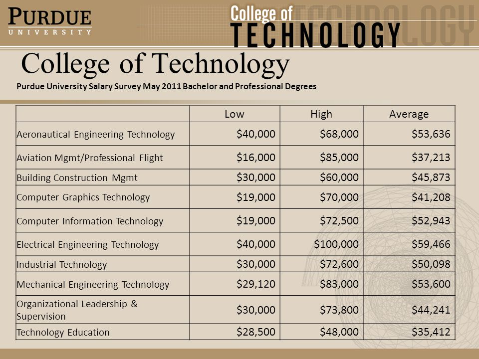 College of Technology Purdue University Salary Survey May 2011 Bachelor and Professional Degrees LowHighAverage Aeronautical Engineering Technology $40,000$68,000$53,636 Aviation Mgmt/Professional Flight $16,000$85,000$37,213 Building Construction Mgmt $30,000$60,000$45,873 Computer Graphics Technology $19,000$70,000$41,208 Computer Information Technology $19,000$72,500$52,943 Electrical Engineering Technology $40,000$100,000$59,466 Industrial Technology $30,000$72,600$50,098 Mechanical Engineering Technology $29,120$83,000$53,600 Organizational Leadership & Supervision $30,000$73,800$44,241 Technology Education $28,500$48,000$35,412
