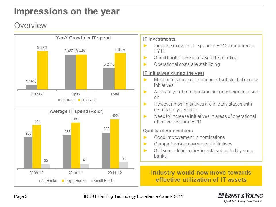 Page 2IDRBT Banking Technology Excellence Awards 2011 Impressions on the year Overview IT investments Increase in overall IT spend in FY12 compared to