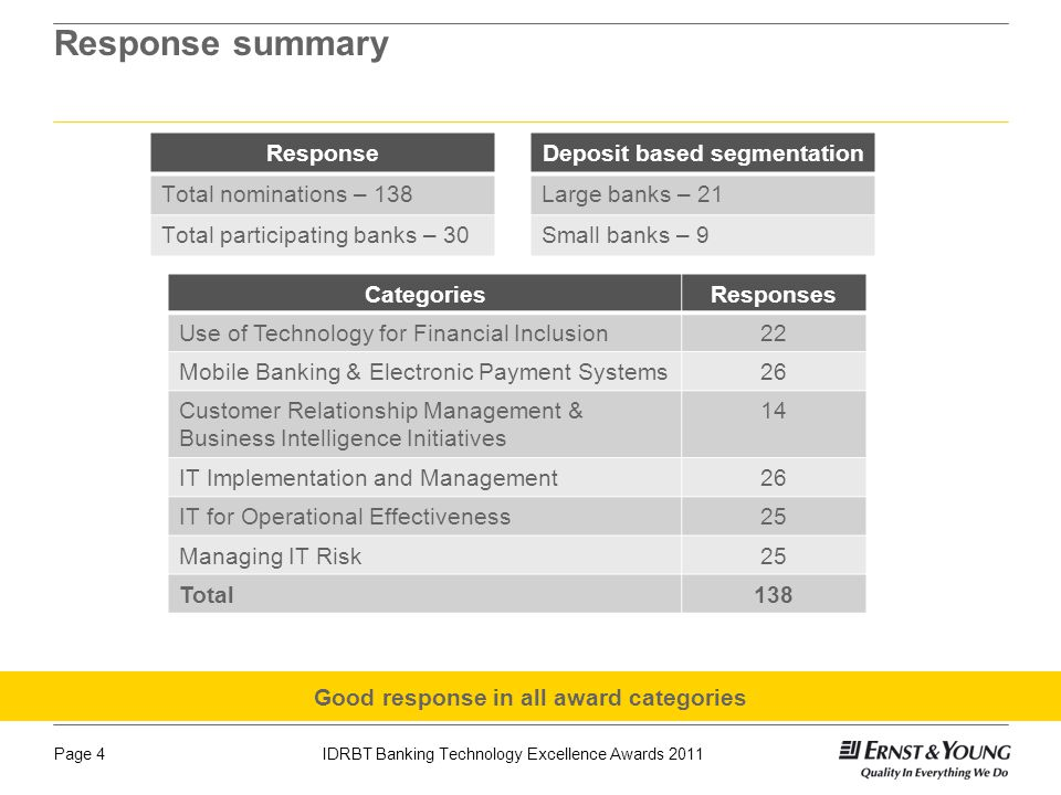 Page 4IDRBT Banking Technology Excellence Awards 2011 Response summary CategoriesResponses Use of Technology for Financial Inclusion22 Mobile Banking