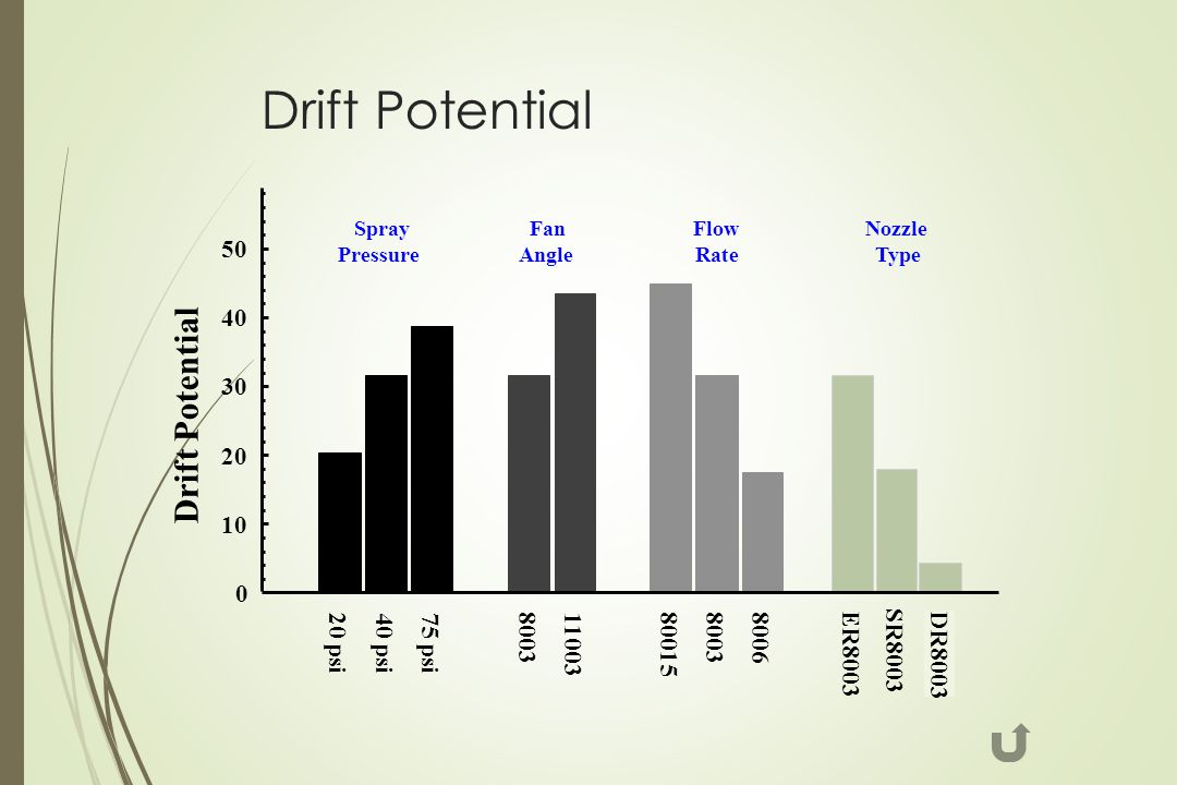Drift Potential 0 10 20 30 40 50 ER8003 DR8003 80015 8003 8006 8003 11003 SR8003 20 psi 40 psi 75 psi Nozzle Type Flow Rate Fan Angle Spray Pressure D