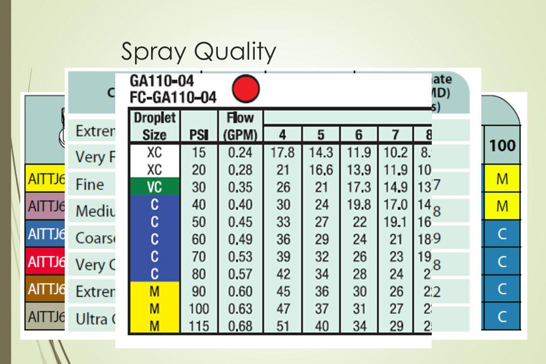 Spray Quality