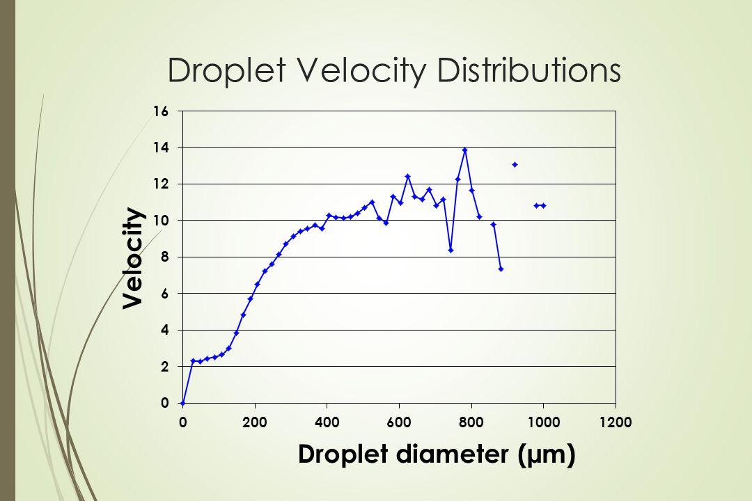Droplet Velocity Distributions