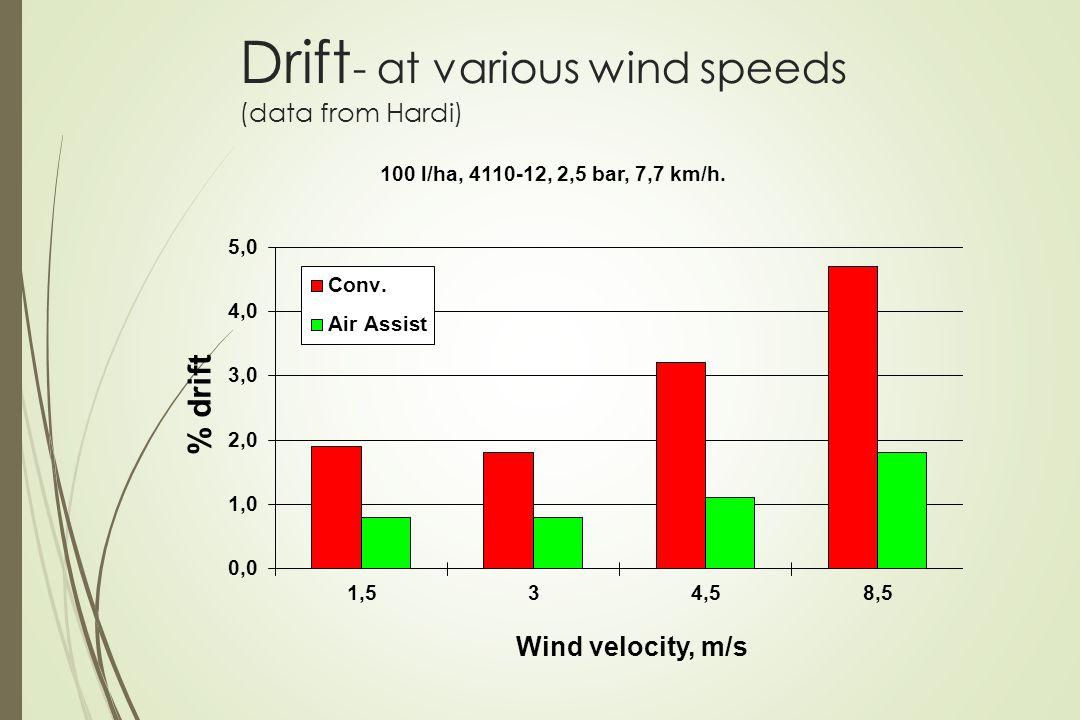 Drift - at various wind speeds (data from Hardi)