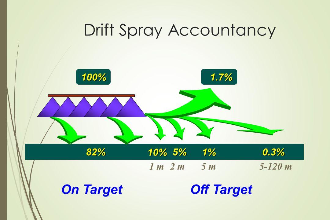 5-120 m 5 m 2 m 1.7% 5%82% 100% 0.3% Drift Spray Accountancy On TargetOff Target 1 m 10% 1%