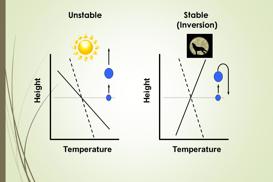 Height Temperature Height Temperature Unstable Stable (Inversion)