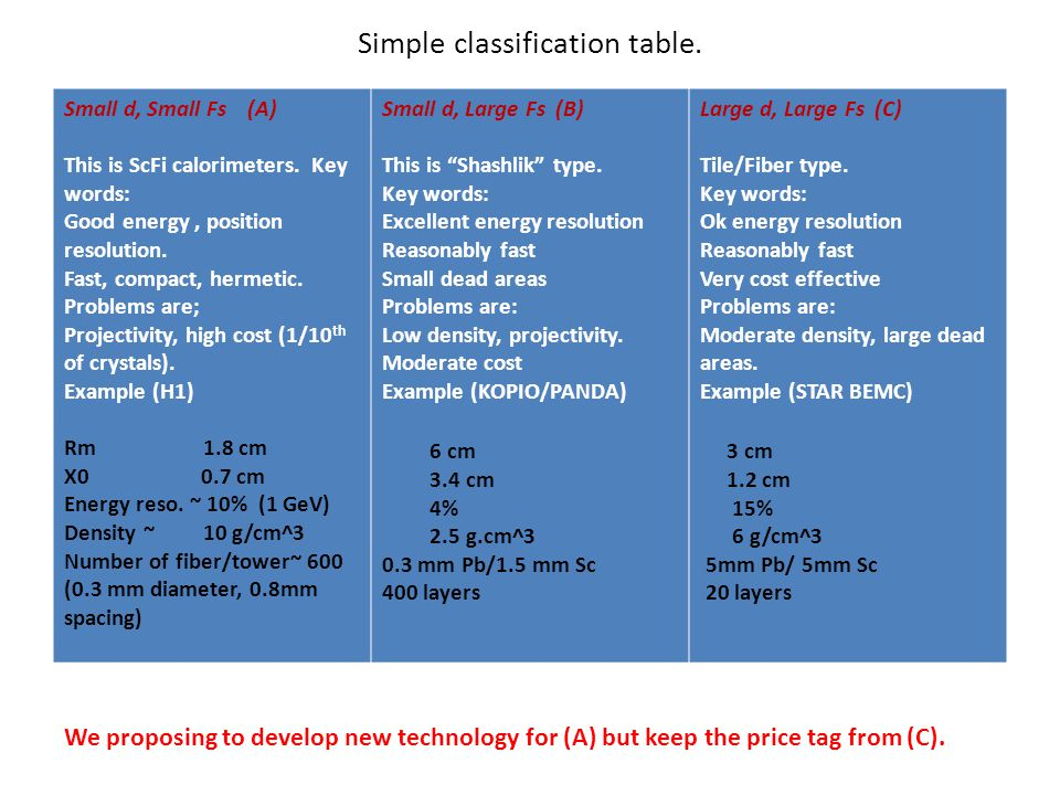 Simple classification table. Small d, Small Fs (A) This is ScFi calorimeters.