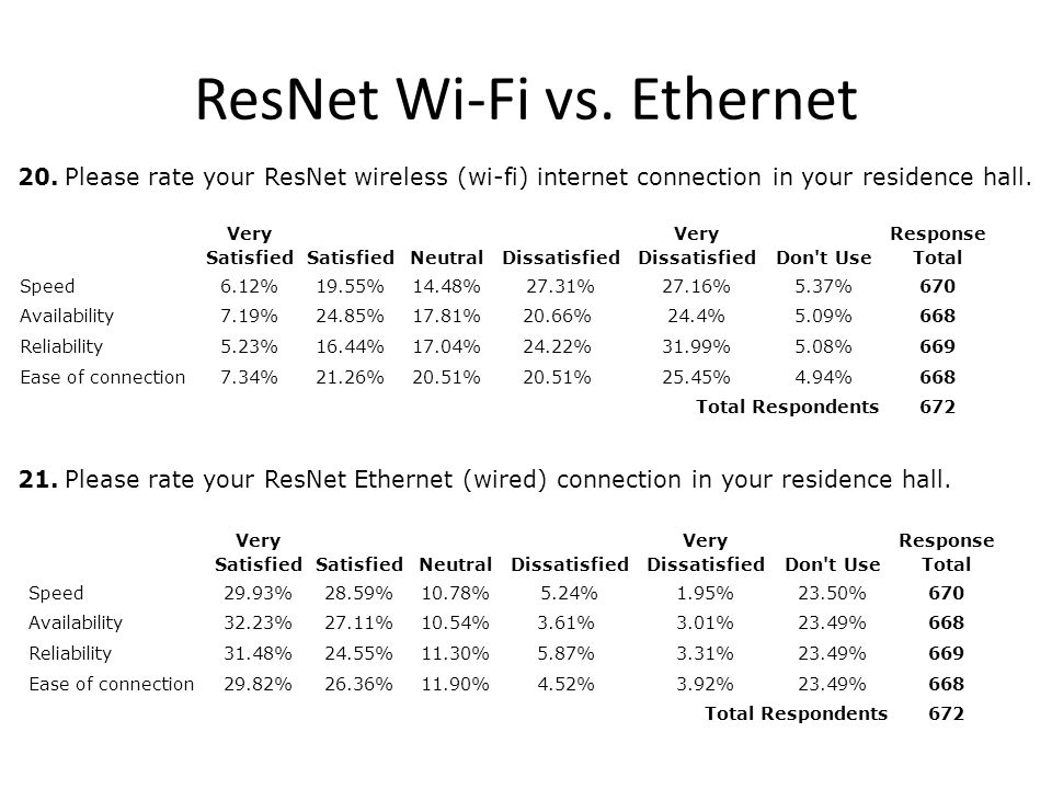 ResNet Wi-Fi vs. Ethernet 20.