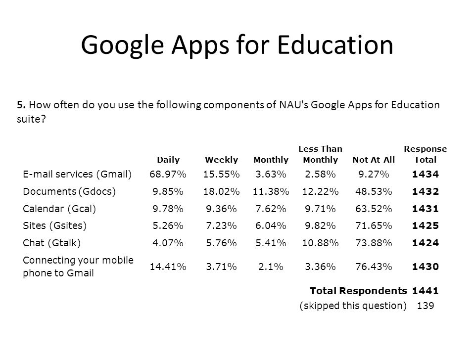 Google Apps for Education DailyWeeklyMonthly Less Than MonthlyNot At All Response Total E-mail services (Gmail)68.97%15.55%3.63%2.58%9.27%1434 Documents (Gdocs)9.85%18.02%11.38%12.22%48.53%1432 Calendar (Gcal)9.78%9.36%7.62%9.71%63.52%1431 Sites (Gsites)5.26%7.23%6.04%9.82%71.65%1425 Chat (Gtalk)4.07%5.76%5.41%10.88%73.88%1424 Connecting your mobile phone to Gmail 14.41%3.71%2.1%3.36%76.43%1430 5.
