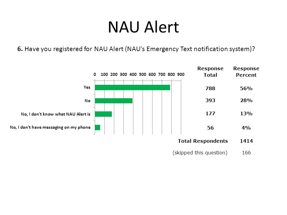 NAU Alert Response Total Response Percent 78856% 39328% 17713% 564% Total Respondents 1414 (skipped this question) 166 6.