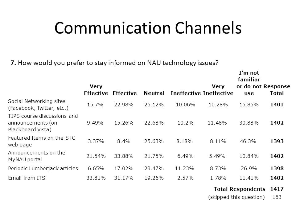 Communication Channels Very EffectiveEffectiveNeutralIneffective Very Ineffective I m not familiar or do not use Response Total Social Networking sites (Facebook, Twitter, etc.) 15.7% 22.98% 25.12%10.06%10.28%15.85%1401 TIPS course discussions and announcements (on Blackboard Vista) 9.49% 15.26% 22.68%10.2%11.48% 30.88%1402 Featured Items on the STC web page 3.37%8.4% 25.63%8.18% 8.11%46.3% 1393 Announcements on the MyNAU portal 21.54%33.88% 21.75%6.49%5.49% 10.84%1402 Periodic Lumberjack articles6.65%17.02% 29.47%11.23% 8.73%26.9%1398 Email from ITS33.81%31.17% 19.26%2.57%1.78%11.41%1402 Total Respondents 1417 (skipped this question) 163 7.