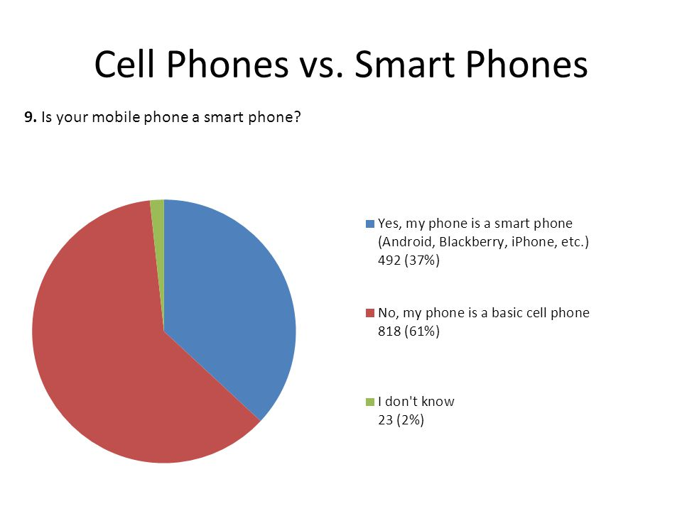 Cell Phones vs. Smart Phones 9. Is your mobile phone a smart phone?