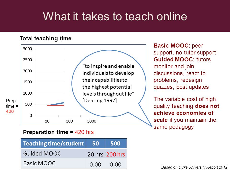 What it takes to teach online Teaching time/student505005000 Guided MOOC 20 hrs200 hrs2000 hrs Basic MOOC 0.00 Total teaching time Preparation time = 420 hrs Basic MOOC: peer support, no tutor support Guided MOOC: tutors monitor and join discussions, react to problems, redesign quizzes, post updates Prep time = 420 Based on Duke University Report 2012 The variable cost of high quality teaching does not achieve economies of scale if you maintain the same pedagogy Guided MOOC Basic MOOC to inspire and enable individuals to develop their capabilities to the highest potential levels throughout lifeto inspire and enable individuals to develop their capabilities to the highest potential levels throughout life [Dearing 1997]