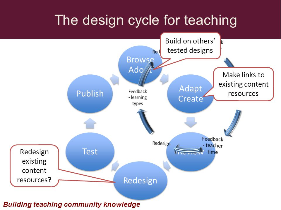 Browse Adopt Adapt Create Review RedesignTestPublish The design cycle for teaching Building teaching community knowledge Make links to existing content resources Redesign existing content resources.