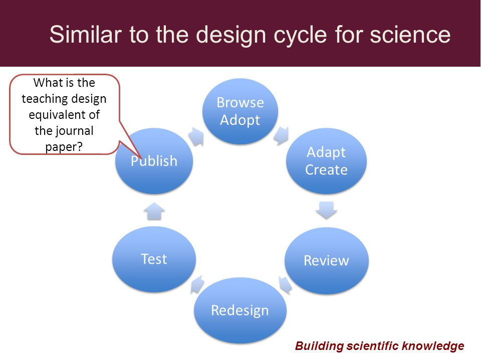 Browse Adopt Adapt Create Review RedesignTestPublish Similar to the design cycle for science Building scientific knowledge What is the teaching design equivalent of the journal paper