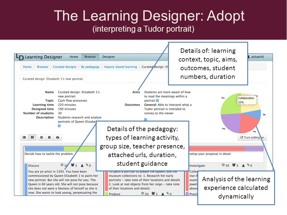The Learning Designer: Adopt (interpreting a Tudor portrait) Details of: learning context, topic, aims, outcomes, student numbers, duration Details of the pedagogy: types of learning activity, group size, teacher presence, attached urls, duration, student guidance Analysis of the learning experience calculated dynamically