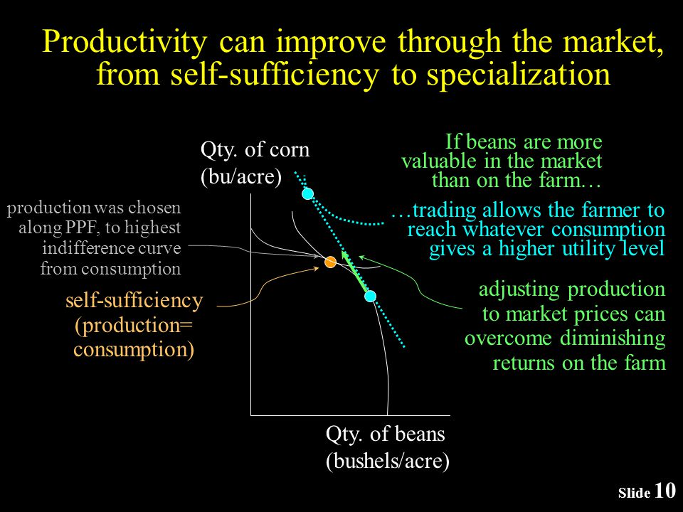 Slide 10 Productivity can improve through the market, from self-sufficiency to specialization Qty.