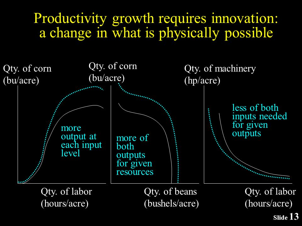 Slide 13 Productivity growth requires innovation: a change in what is physically possible Qty.
