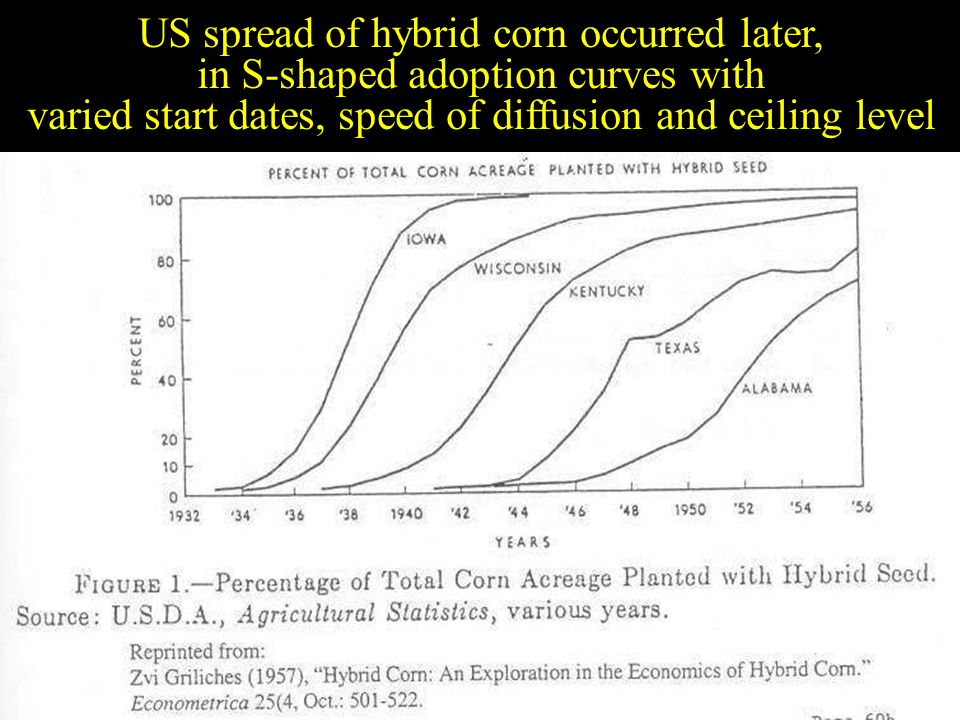 Slide 26 US spread of hybrid corn occurred later, in S-shaped adoption curves with varied start dates, speed of diffusion and ceiling level