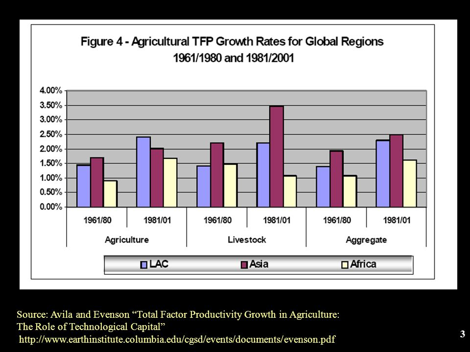3 Source: Avila and Evenson Total Factor Productivity Growth in Agriculture: The Role of Technological Capital http://www.earthinstitute.columbia.edu/cgsd/events/documents/evenson.pdf