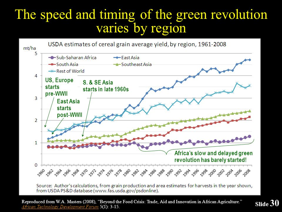 Slide 30 The speed and timing of the green revolution varies by region Reproduced from W.A.