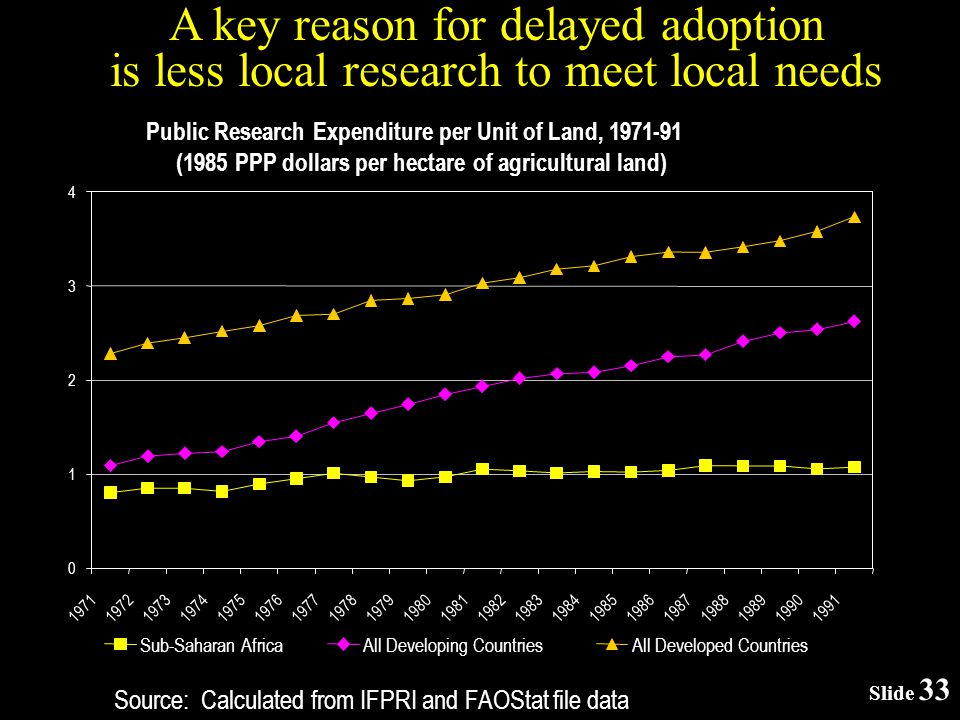 Slide 33 Source: Calculated from IFPRI and FAOStat file data A key reason for delayed adoption is less local research to meet local needs