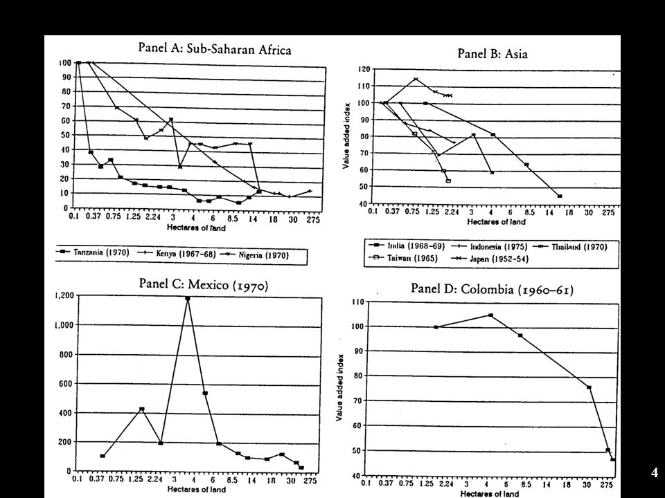 Slide 35 Why has there been so little effort on food crop improvement for Africa.