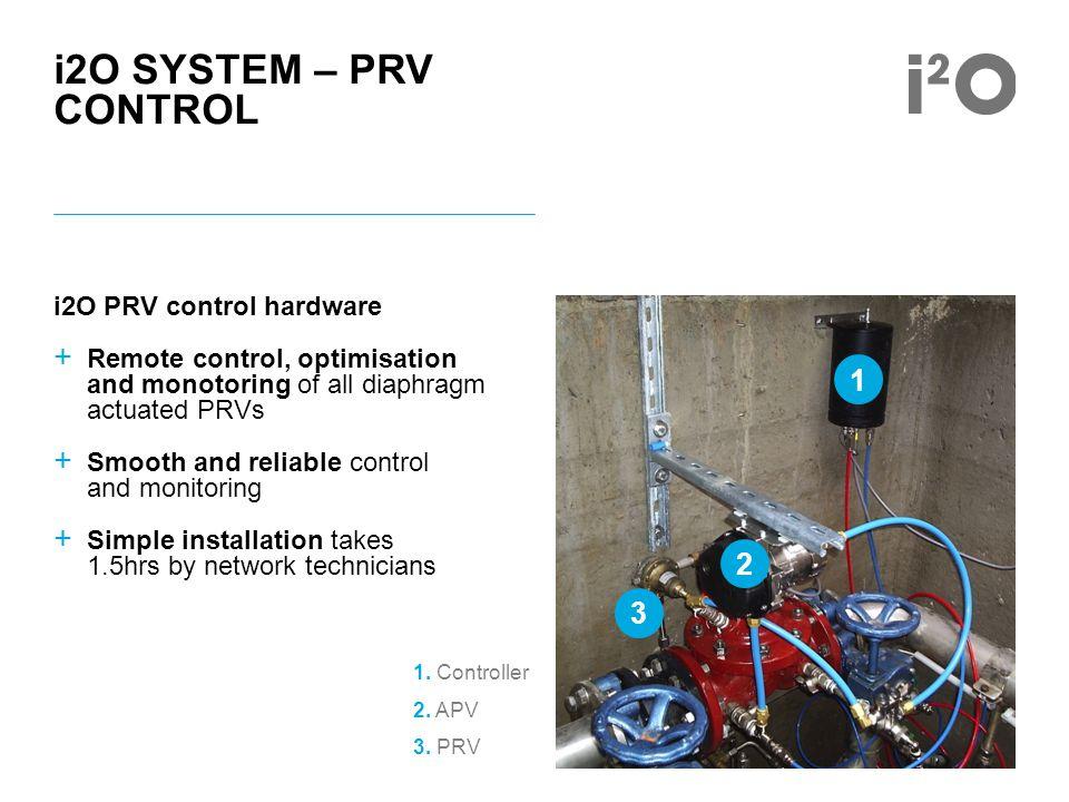1. Controller 2. APV 3. PRV i2O SYSTEM – PRV CONTROL i2O PRV control hardware + Remote control, optimisation and monotoring of all diaphragm actuated