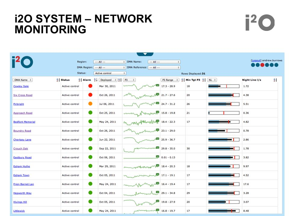 i2O SYSTEM – NETWORK MONITORING