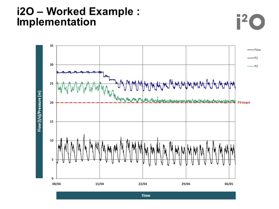 i2O – Worked Example : Implementation Flow (l/s)/Pressure (m) Time