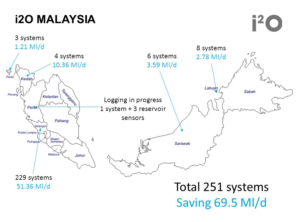 i2O MALAYSIA 4 systems 10.36 Ml/d 3 systems 1.21 Ml/d Logging in progress 1 system + 3 reservoir sensors 229 systems 51.36 Ml/d 6 systems 3.59 Ml/d 8 systems 2.78 Ml/d Total 251 systems Saving 69.5 Ml/d