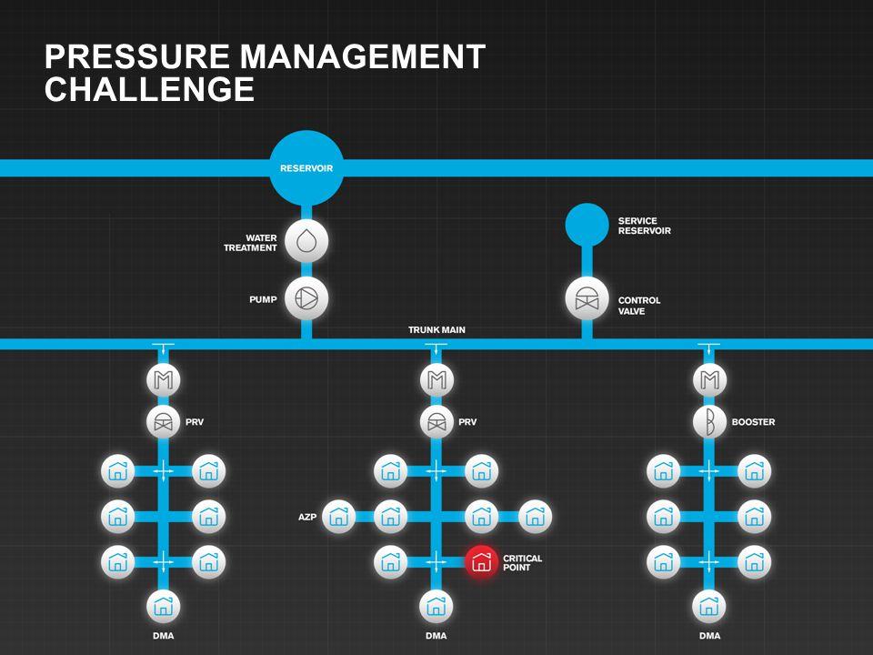 PRESSURE MANAGEMENT CHALLENGE