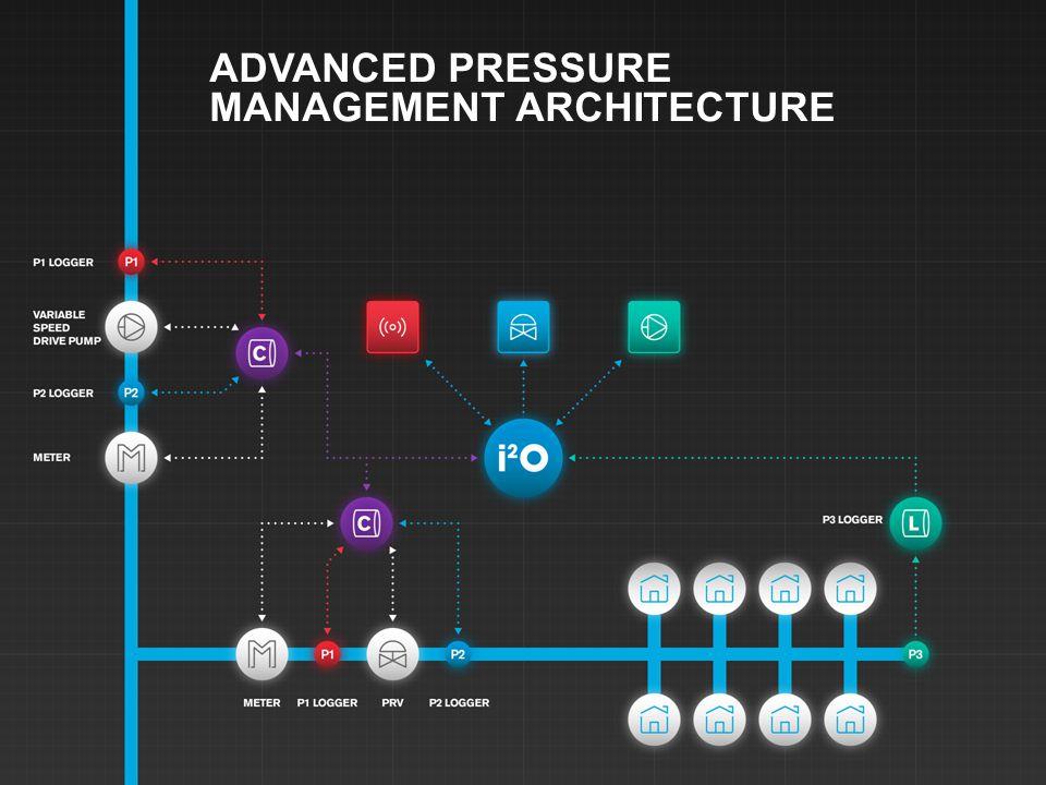 ADVANCED PRESSURE MANAGEMENT ARCHITECTURE