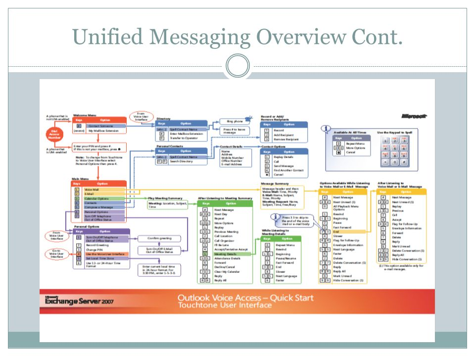 Unified Messaging Overview Cont.