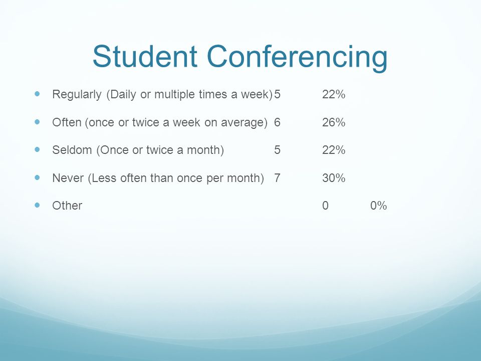 Student Conferencing Regularly (Daily or multiple times a week)522% Often (once or twice a week on average)626% Seldom (Once or twice a month)522% Never (Less often than once per month)730% Other00%