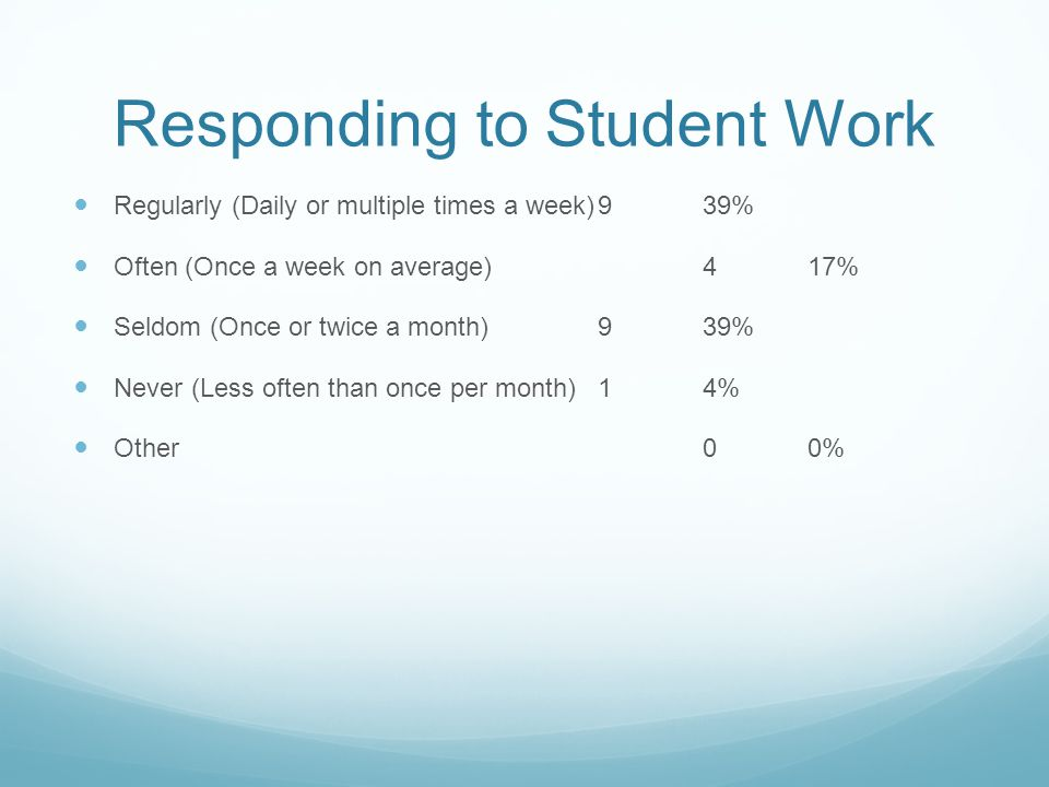 Responding to Student Work Regularly (Daily or multiple times a week)939% Often (Once a week on average)417% Seldom (Once or twice a month)939% Never (Less often than once per month)14% Other00%