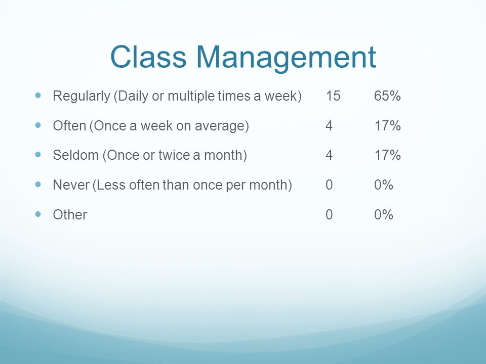 Class Management Regularly (Daily or multiple times a week)1565% Often (Once a week on average)417% Seldom (Once or twice a month)417% Never (Less often than once per month)00% Other00%