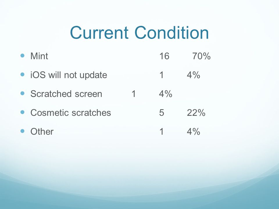 Current Condition Mint 16 70% iOS will not update14% Scratched screen14% Cosmetic scratches522% Other14%