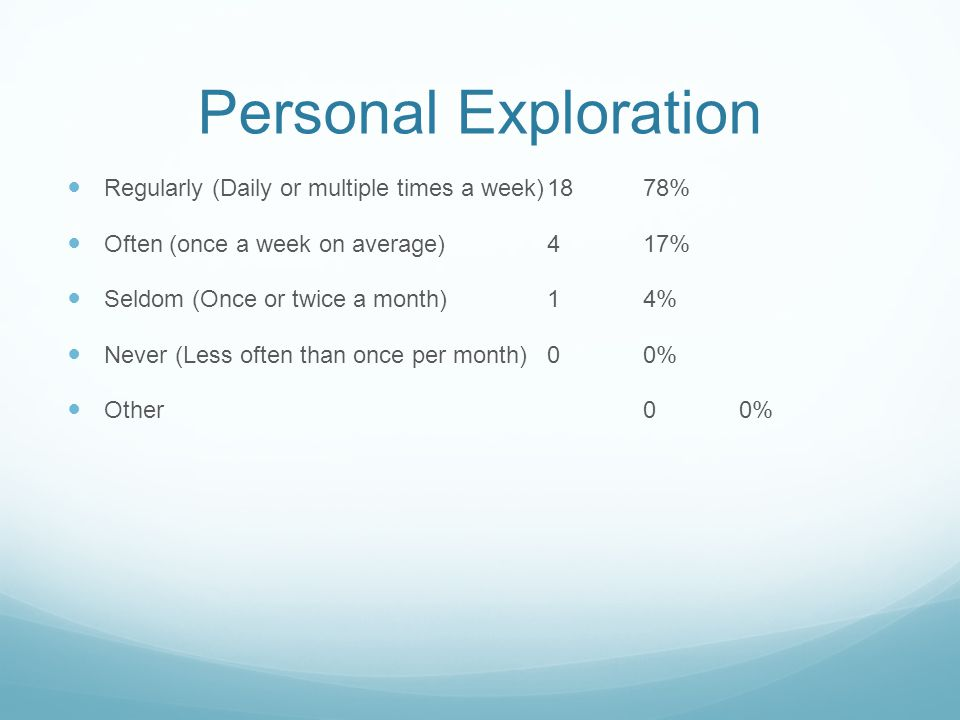 Personal Exploration Regularly (Daily or multiple times a week)1878% Often (once a week on average)417% Seldom (Once or twice a month)14% Never (Less often than once per month)00% Other00%