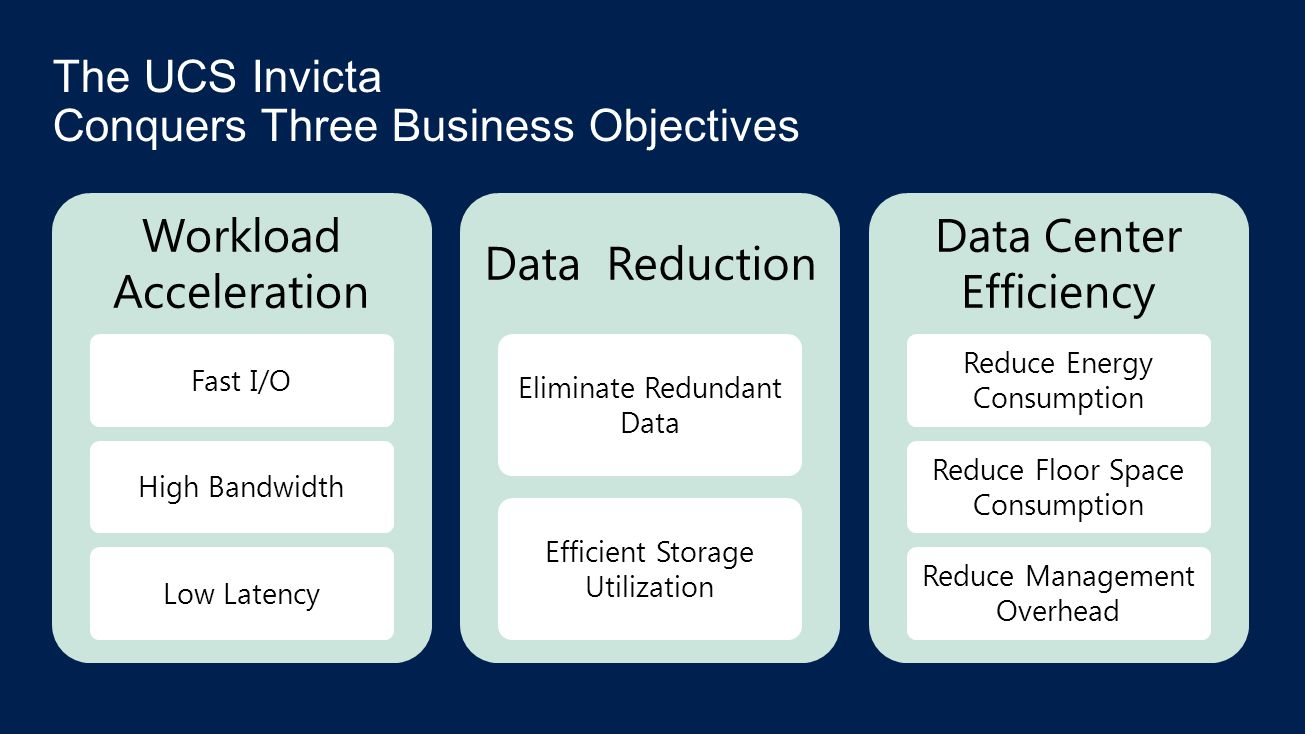 Workload Acceleration Fast I/OHigh BandwidthLow Latency Data Reduction Eliminate Redundant Data Efficient Storage Utilization Data Center Efficiency Reduce Energy Consumption Reduce Floor Space Consumption Reduce Management Overhead The UCS Invicta Conquers Three Business Objectives