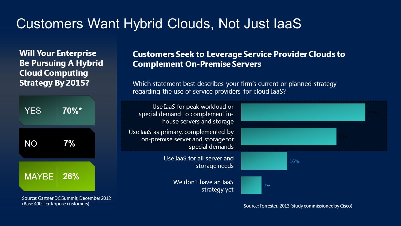 NO MAYBE YES 26% 7% 70%* Will Your Enterprise Be Pursuing A Hybrid Cloud Computing Strategy By 2015.