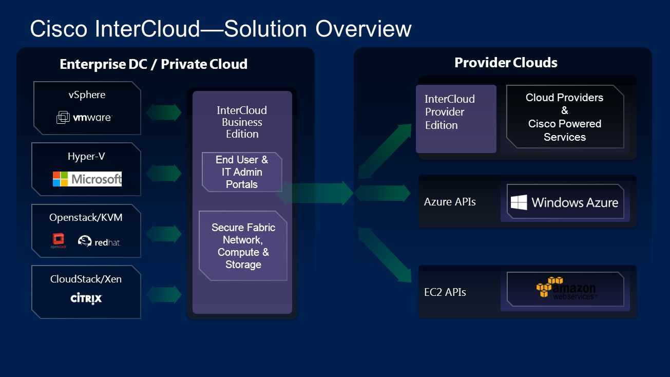 Cisco InterCloudSolution Overview Enterprise DC / Private Cloud Provider Clouds vSphere Hyper-V Openstack/KVM CloudStack/Xen InterCloud Business Edition End User & IT Admin Portals Azure APIs EC2 APIs Cloud Providers & Cisco Powered Services InterCloud Provider Edition Secure Fabric Network, Compute & Storage