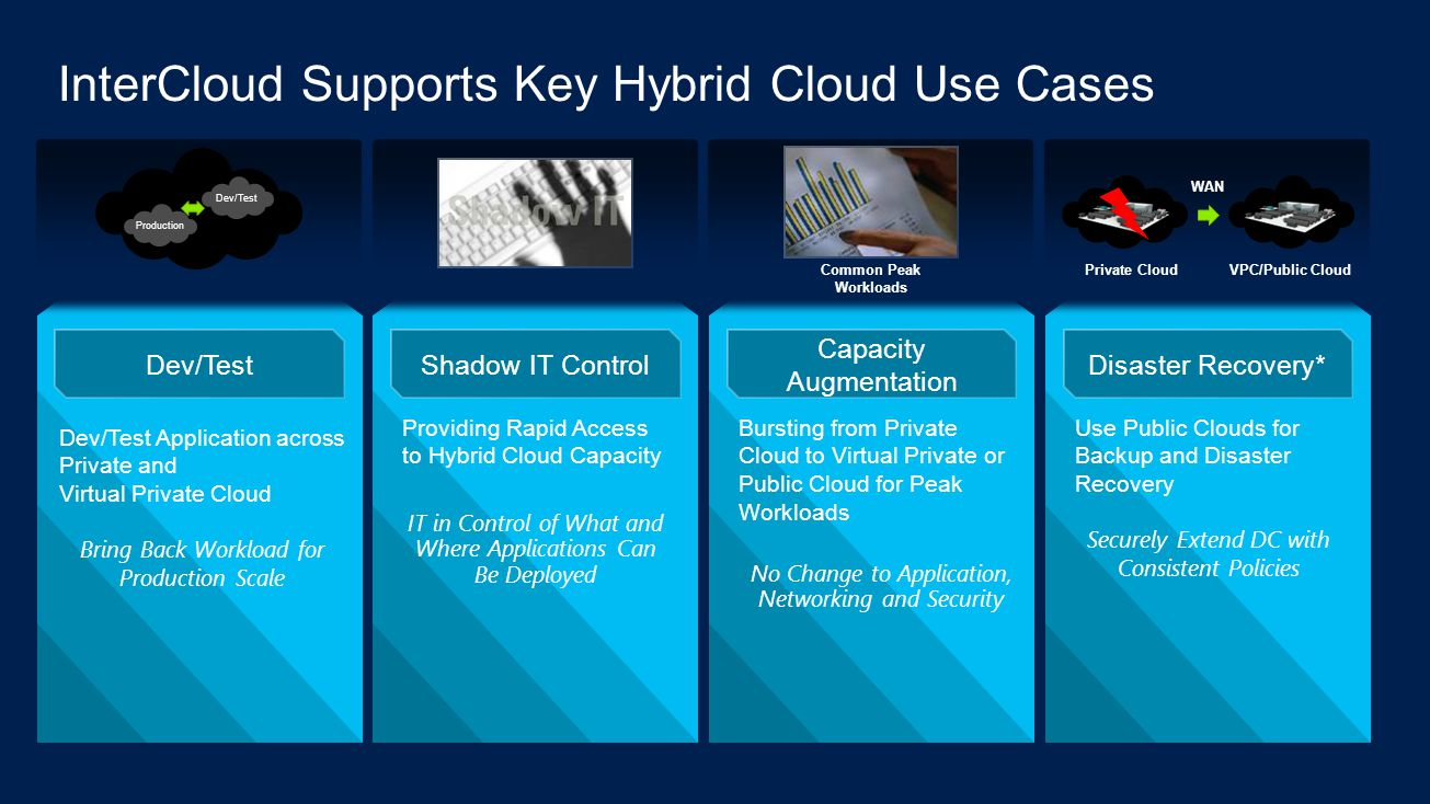 InterCloud Supports Key Hybrid Cloud Use Cases Dev/Test Dev/Test Application across Private and Virtual Private Cloud Bring Back Workload for Production Scale Shadow IT Control Providing Rapid Access to Hybrid Cloud Capacity IT in Control of What and Where Applications Can Be Deployed Capacity Augmentation Bursting from Private Cloud to Virtual Private or Public Cloud for Peak Workloads No Change to Application, Networking and Security Disaster Recovery* Use Public Clouds for Backup and Disaster Recovery Securely Extend DC with Consistent Policies Dev/Test Production WAN Private CloudVPC/Public Cloud Common Peak Workloads